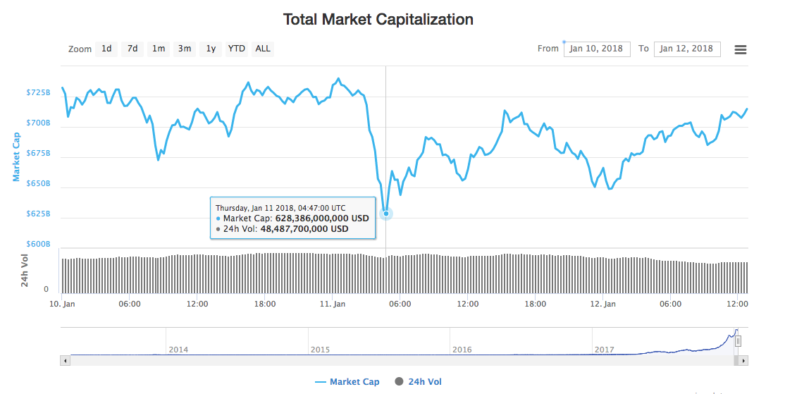 Cryptocurrency market caps total supply
