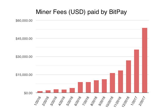 Miner Fees paid by BitPay