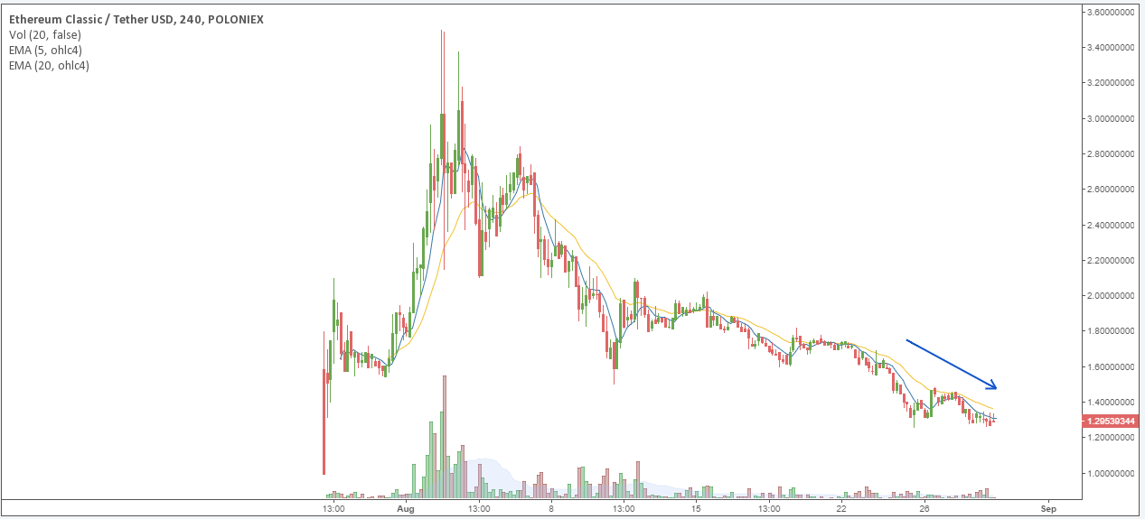ETC/USD price chart 1