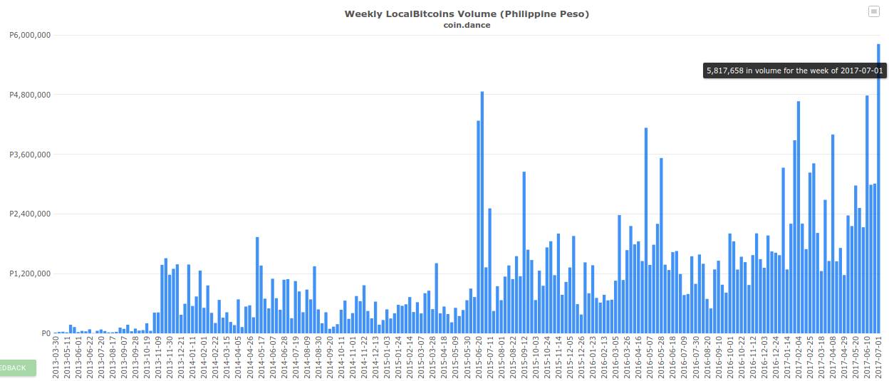 Weekly LocalBitcoins Volume (Phillppine Peso)
