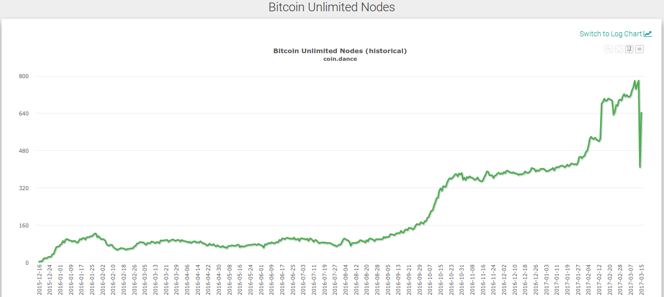 Bitcoin Unlimited Nodes
