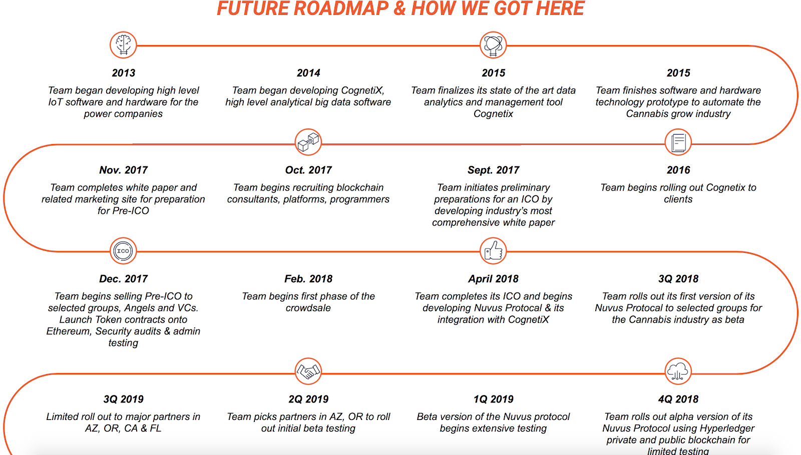 Nuvus's roadmap
