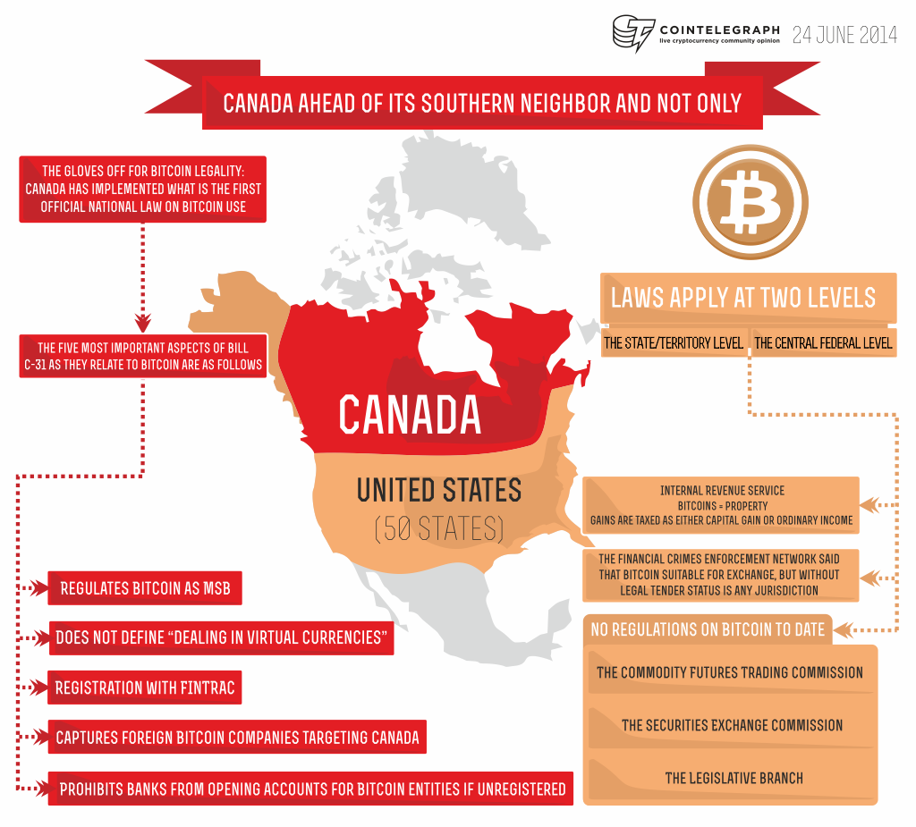 Canada signs first ever official law regulating bitcoin canada has been toying with the idea of regulation for quite some time as cointelegraph reported earlier this month with the publication of a report ccuart Images