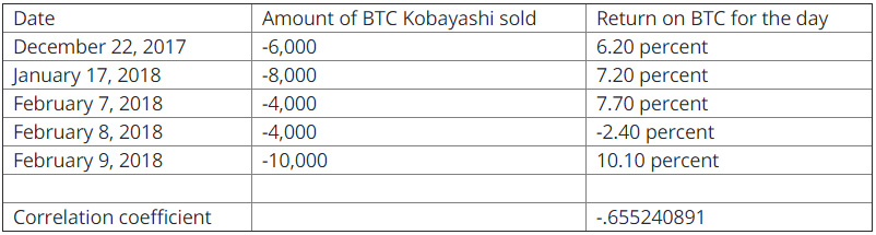 Kobayashi's actions not so significant