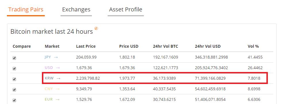 Bitcoin market last 24 hours