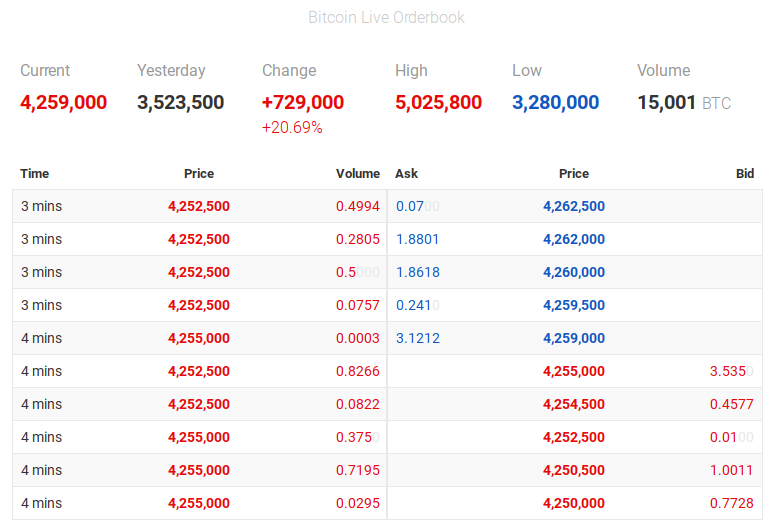 Bitcoin Live Orderbook