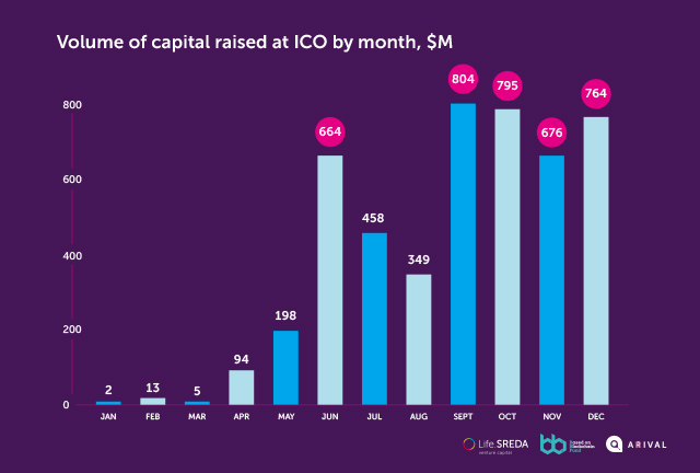 Volume af capital raised at ICO by month