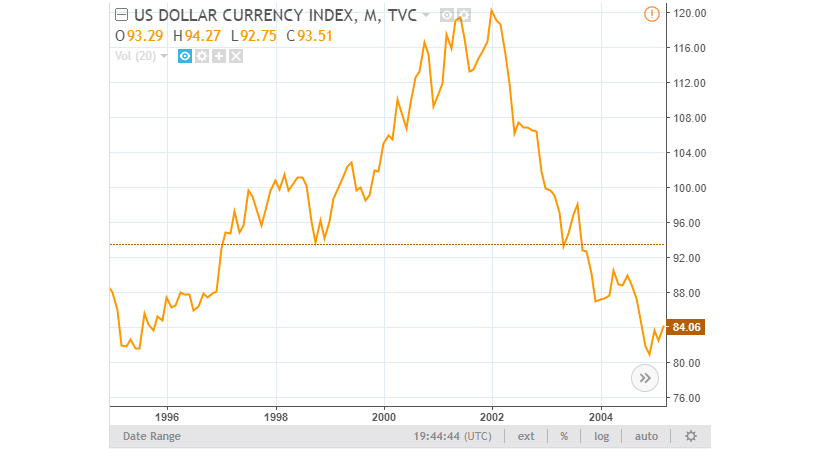 US Dollar Currency Index Chart 3