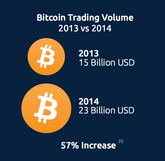 trade volume increase