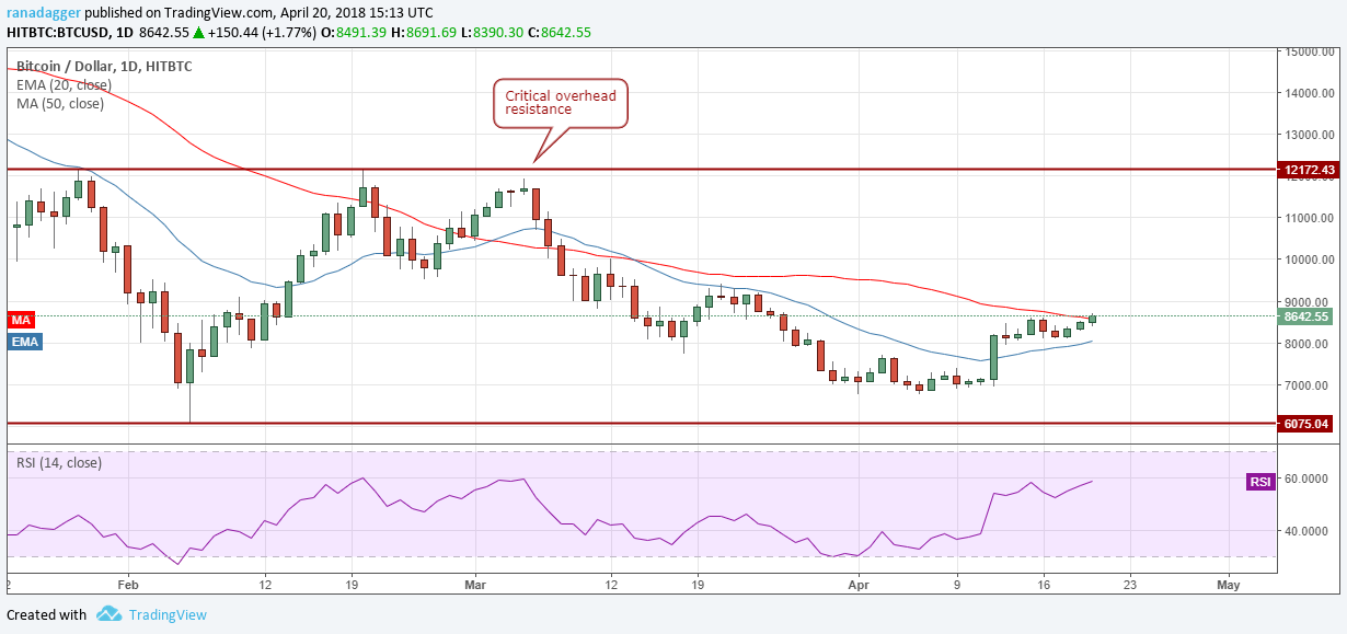 Bitcoin, Ethereum, Bitcoin Cash, Ripple, Stellar, Litecoin, Cardano, NEO, EOS: Price Analysis, April 21