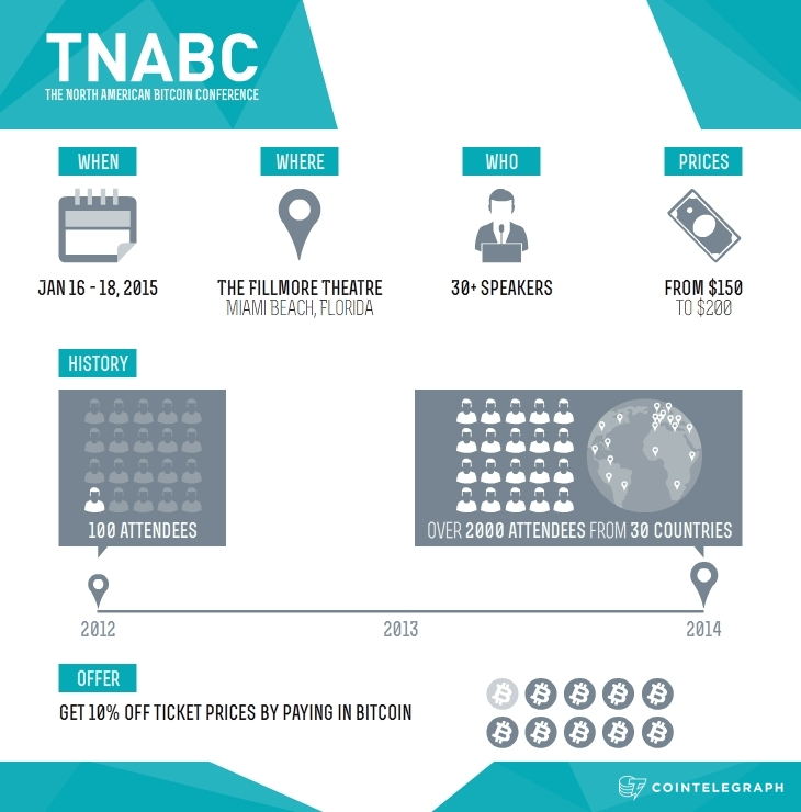 North American Bitcoin Conference Miami Infographics