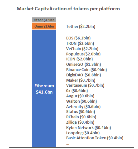 Market Capitalization of tokens per platform