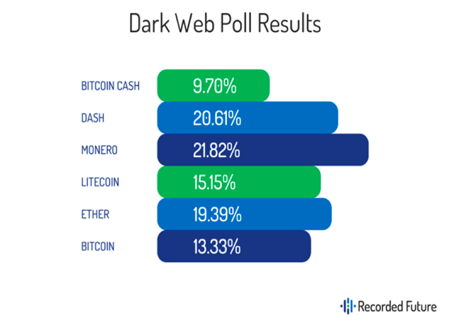Dark Web Poll Results
