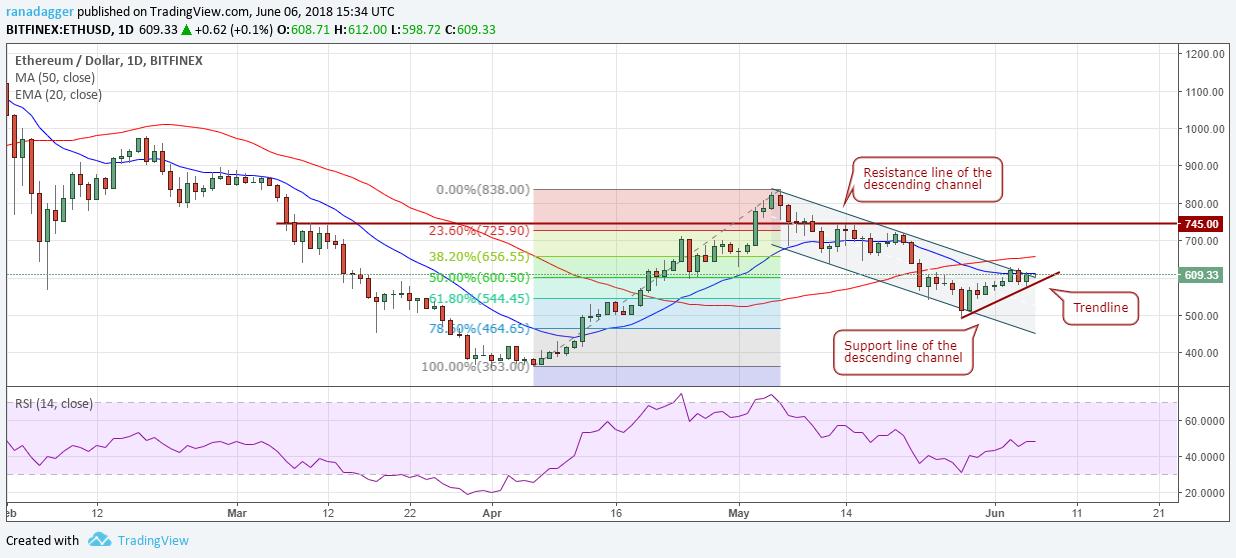 イーサリアム米ドル(ETH/USD)チャート