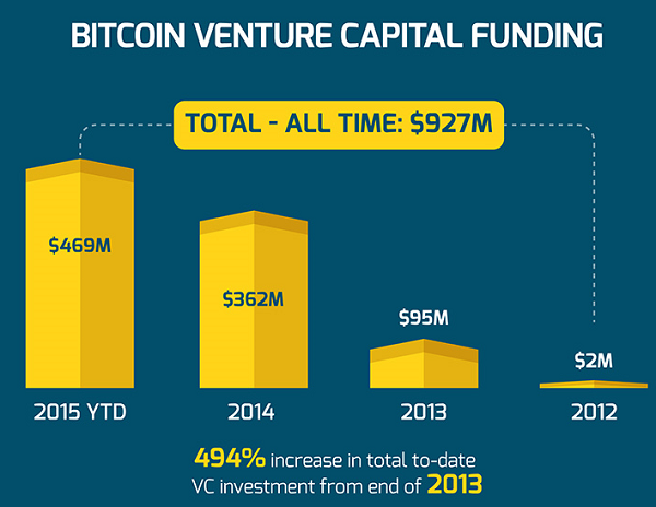 BTC venture capital funding