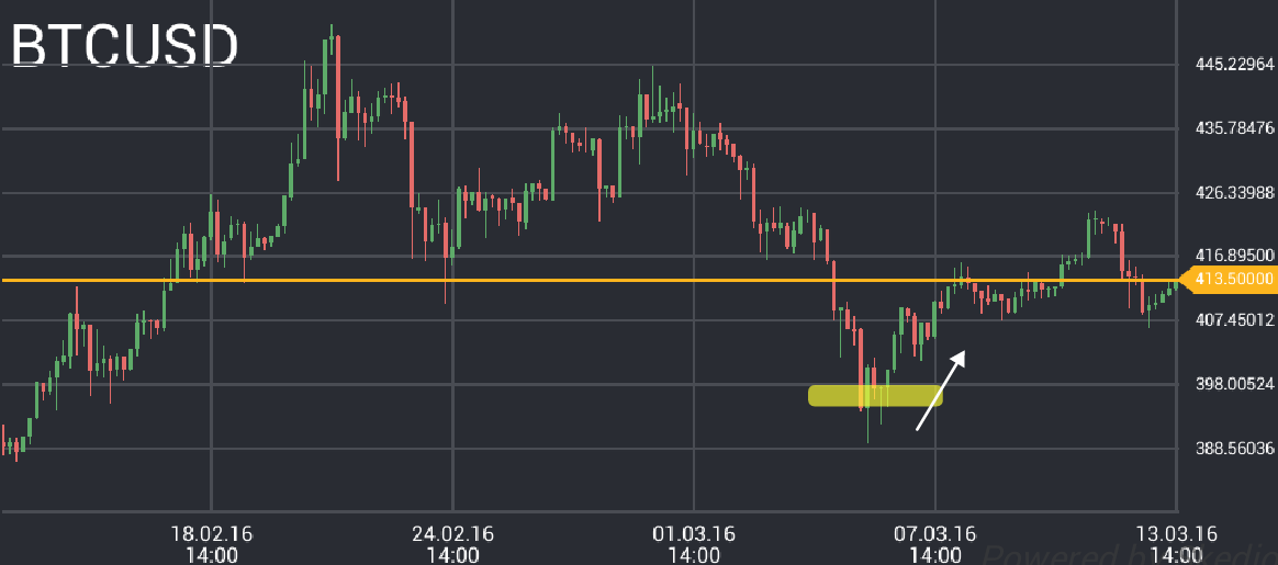 BTC/USD price chart 1