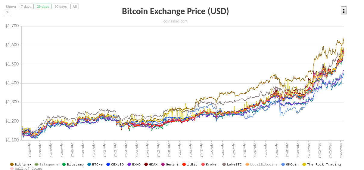 Bitcoin Exchange Price (USD)