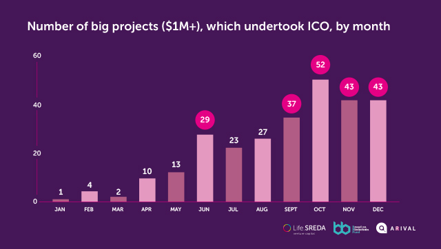 Number of big projects