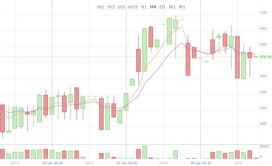Weekly bitcoin price chart