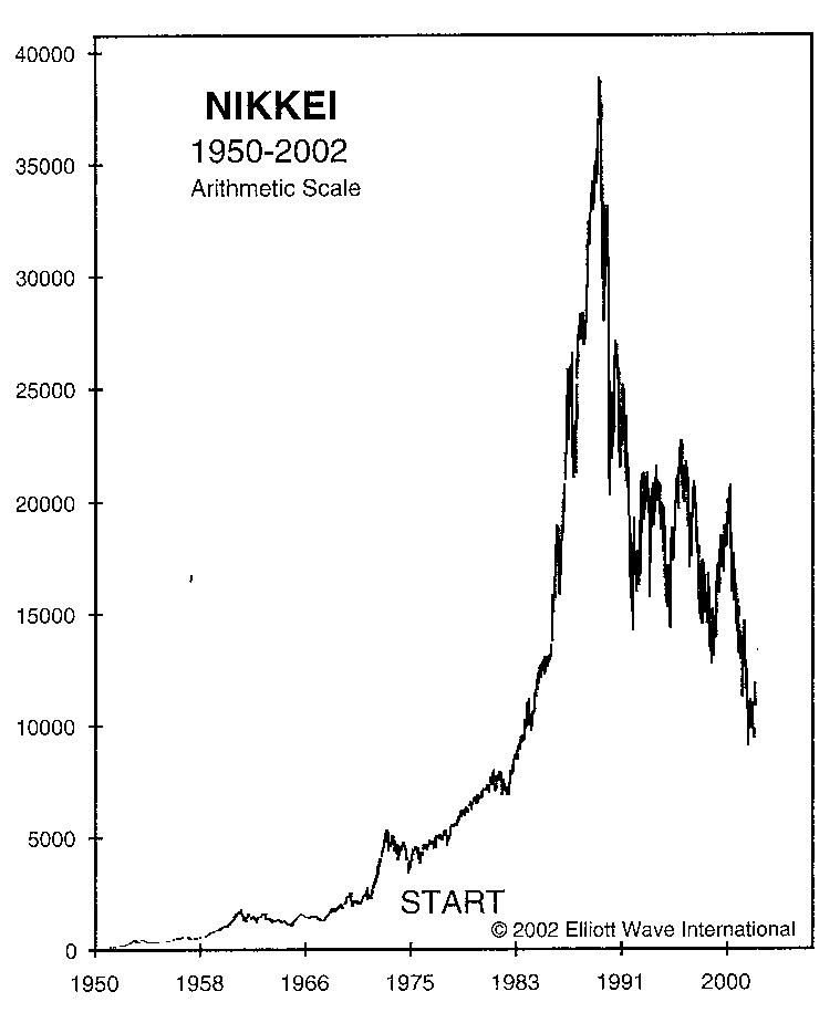 The dot com bubble and its aftermath