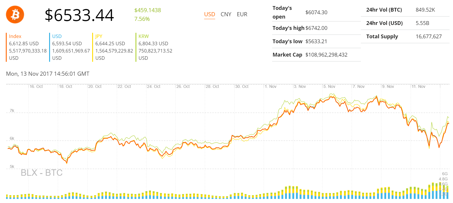 Triggered By The Sell Off Of Major Bitcoin Investors And Rapid Surge In Value Cash Price Plunged Over Past Weekend