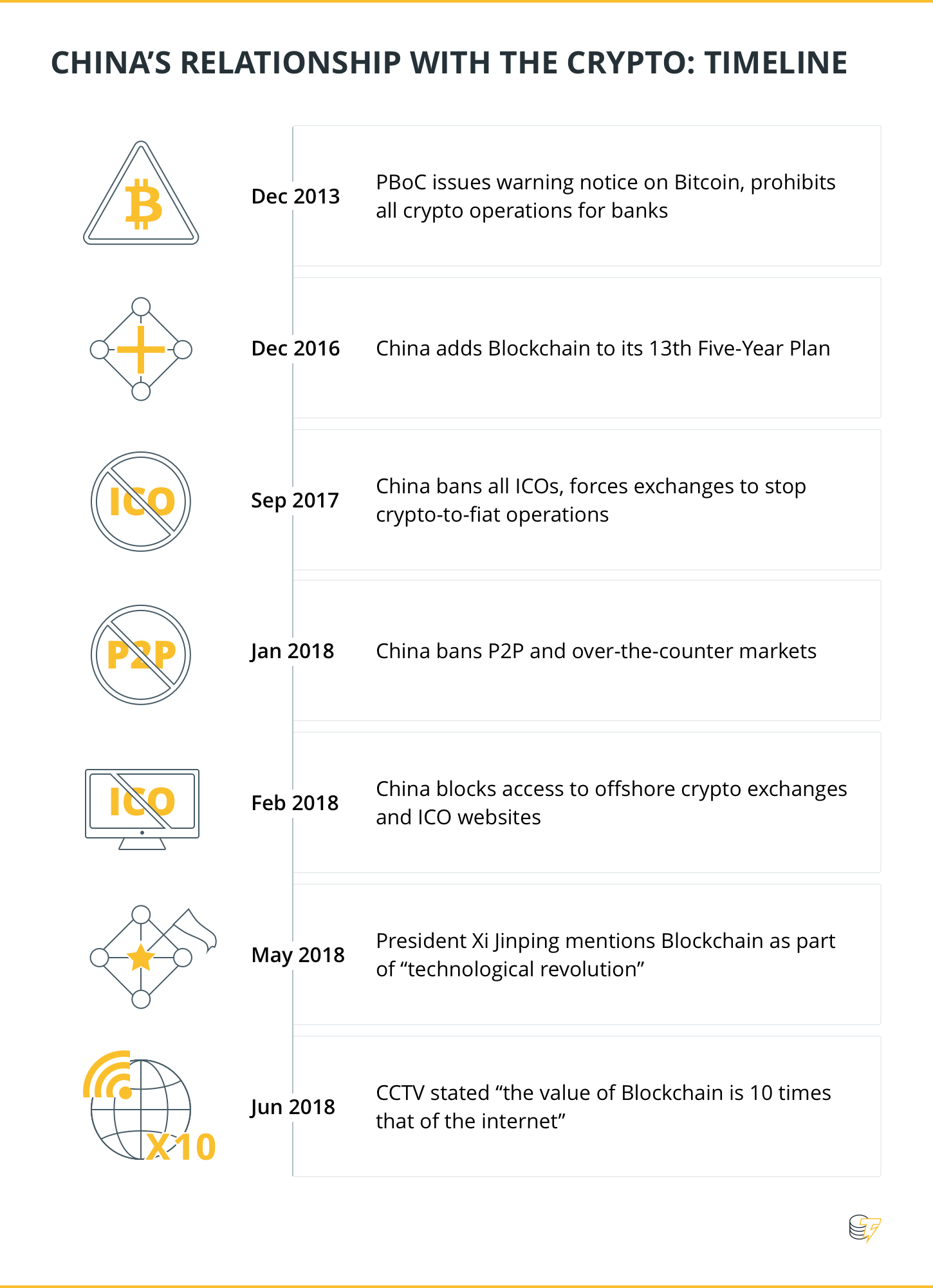 China's relationship with the crypto: timeline