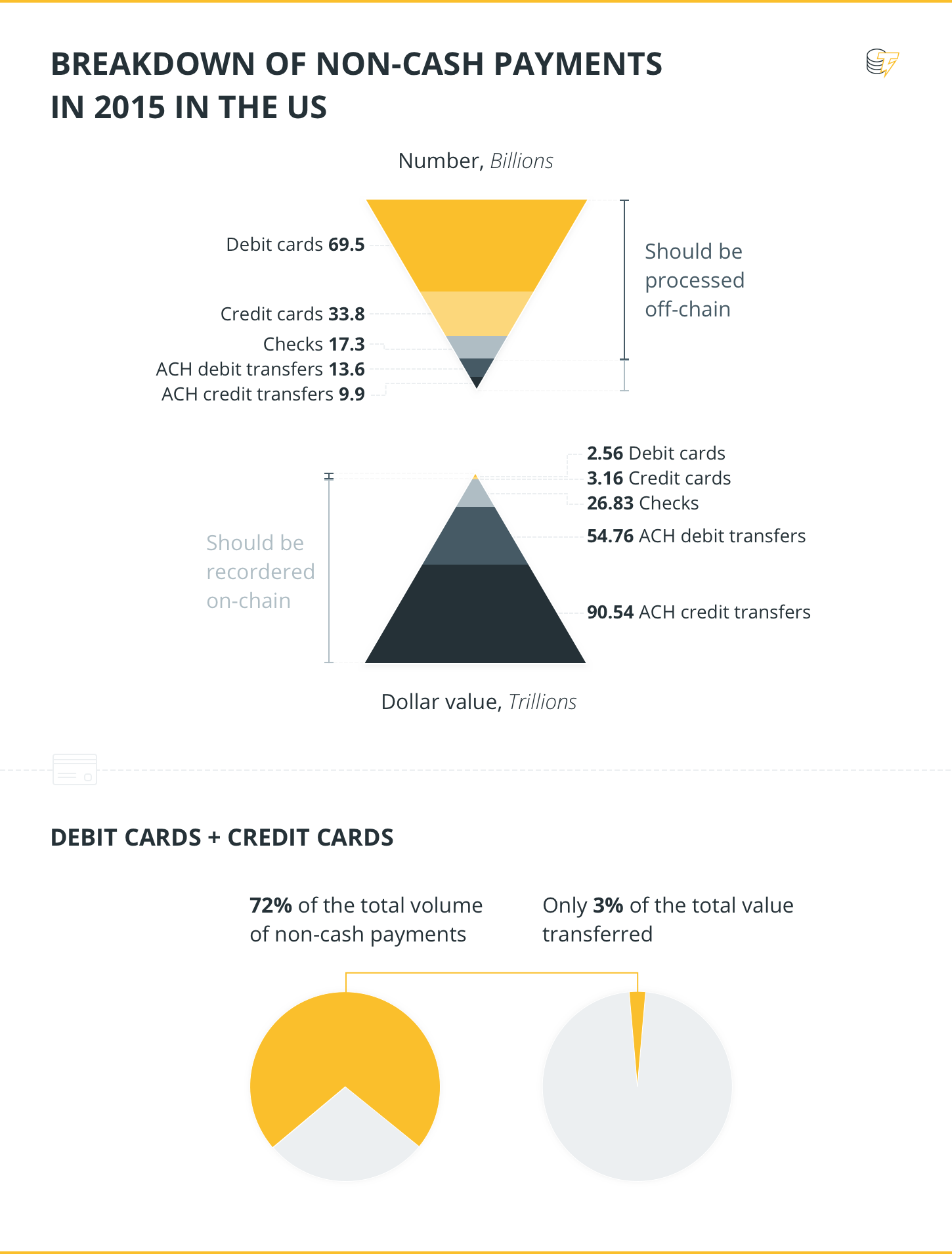 Breakdown of non-cash payments in 2015 in the US