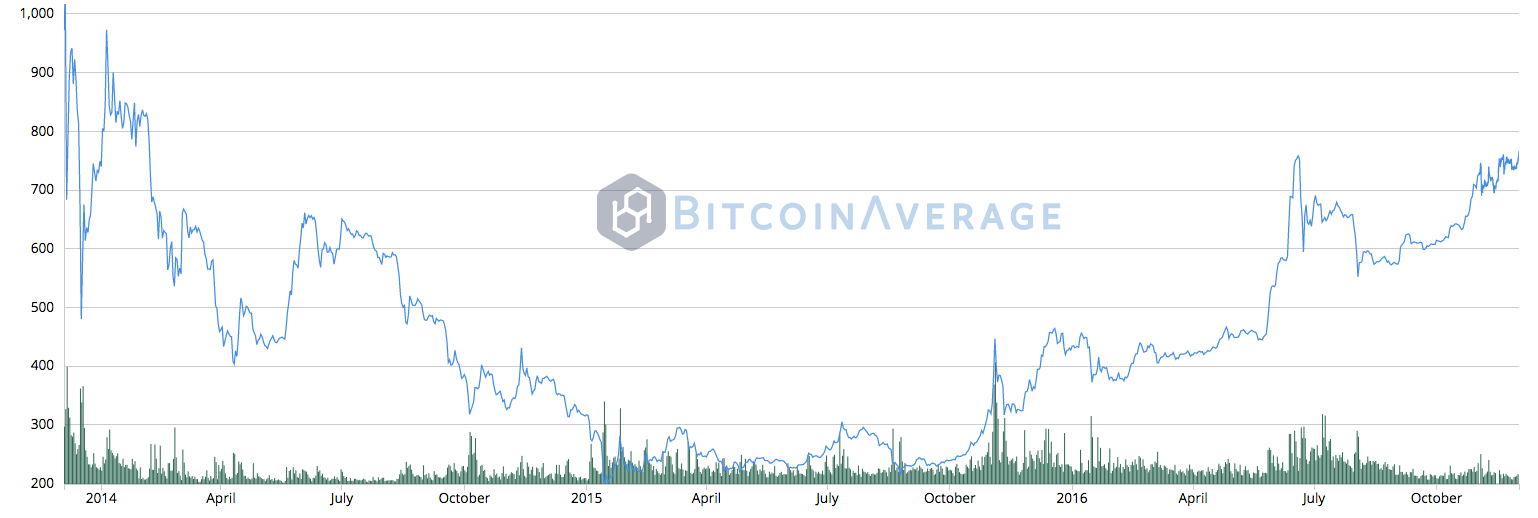 Bitcoin Price Reaches New 2016 High Highest Value Sin
