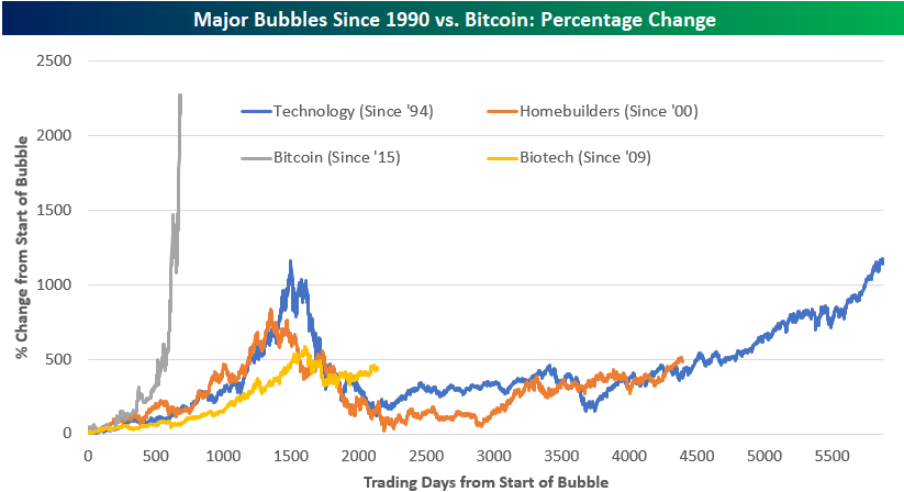 Major Bubbles Since 1990 vs. Bitcoin: Percentage Change