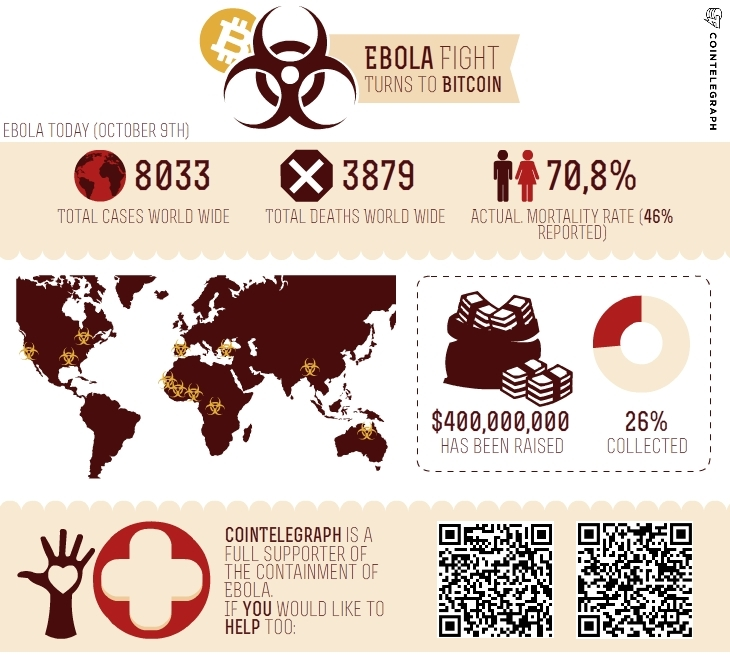 bitcoin vs ebola fight