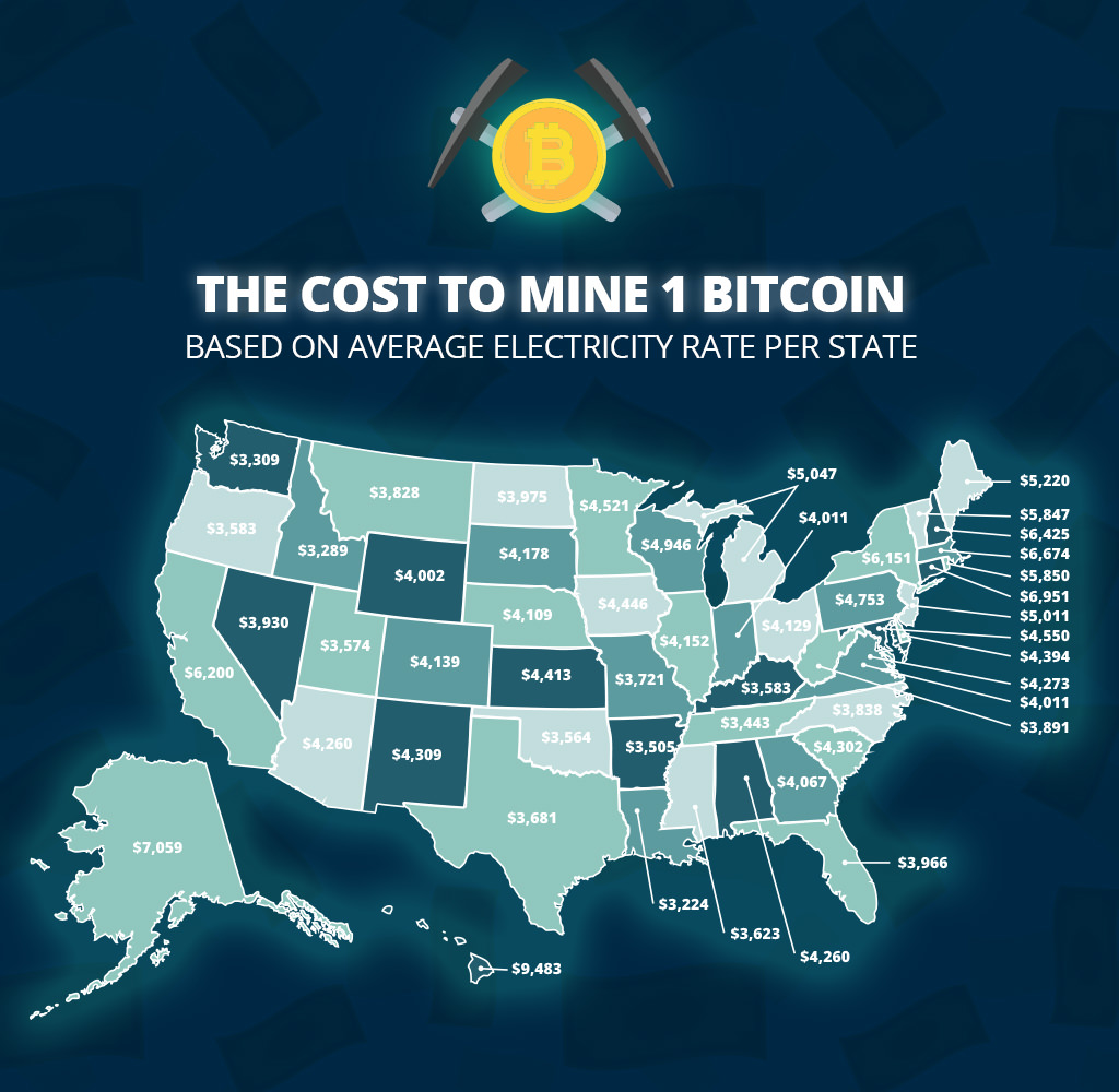 The cost to mine 1 bitcoin in USA