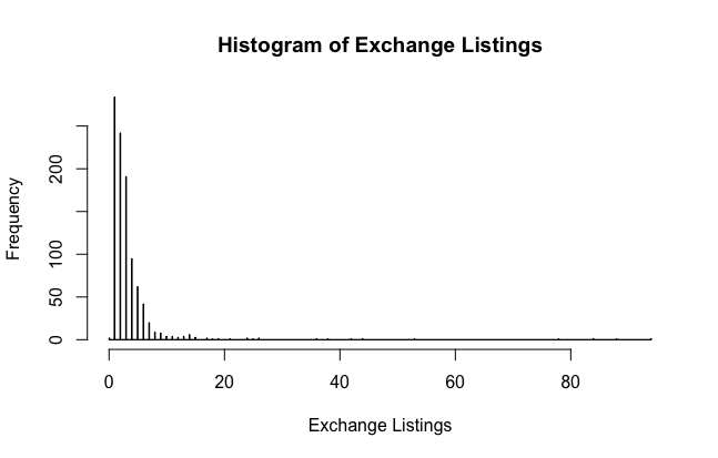 Histogram of Exchange Listings