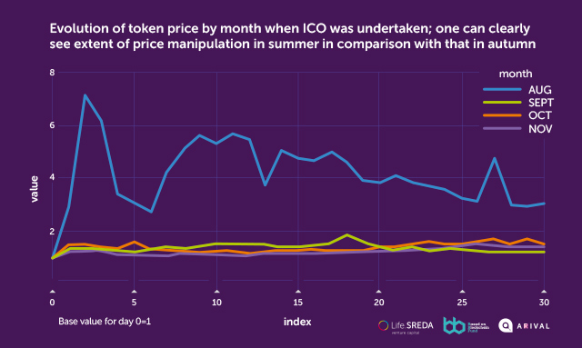 Evolution of token price