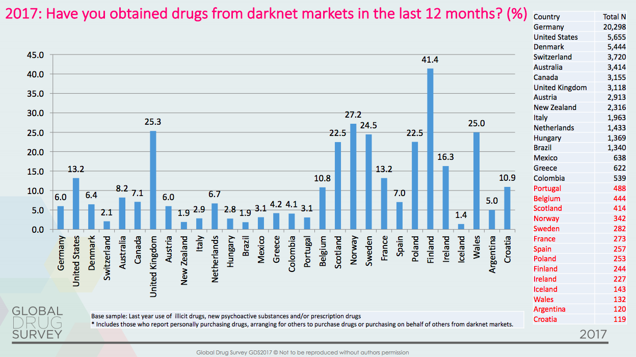 2017: Have you obtained drugs from darknet markets in the last 12 month?