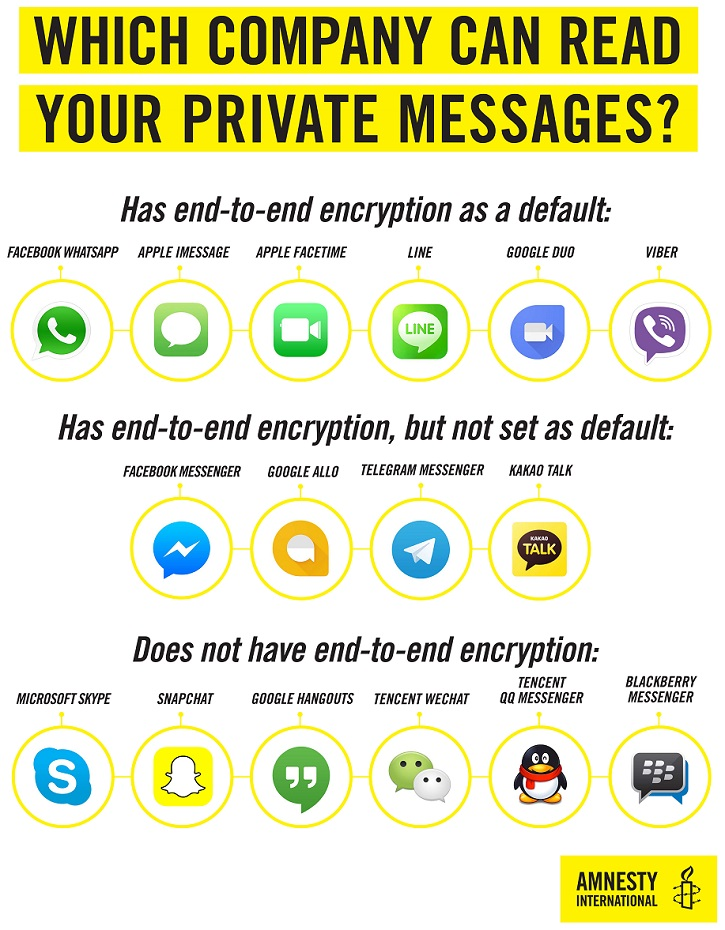 Which company can read your private messages?