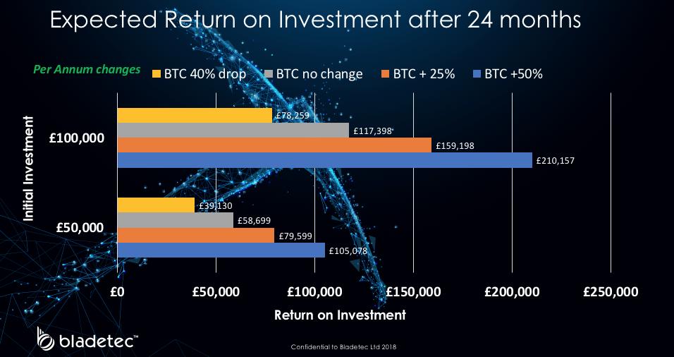 *ожидаемый показатель возврата на инвестиции за следующие 24 месяца
