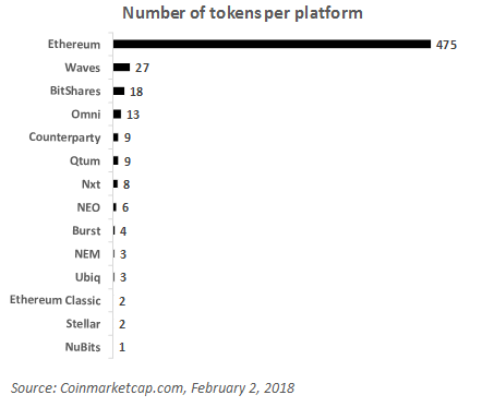 Number of tokens per platform