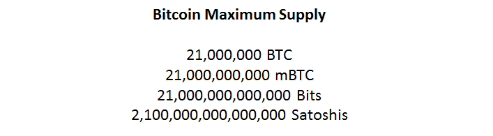 Bitcoin Maximum Supply