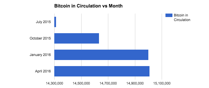 Bitcoin in circulation VS month