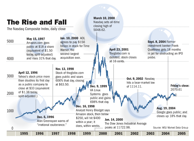 The Dot-com bubble