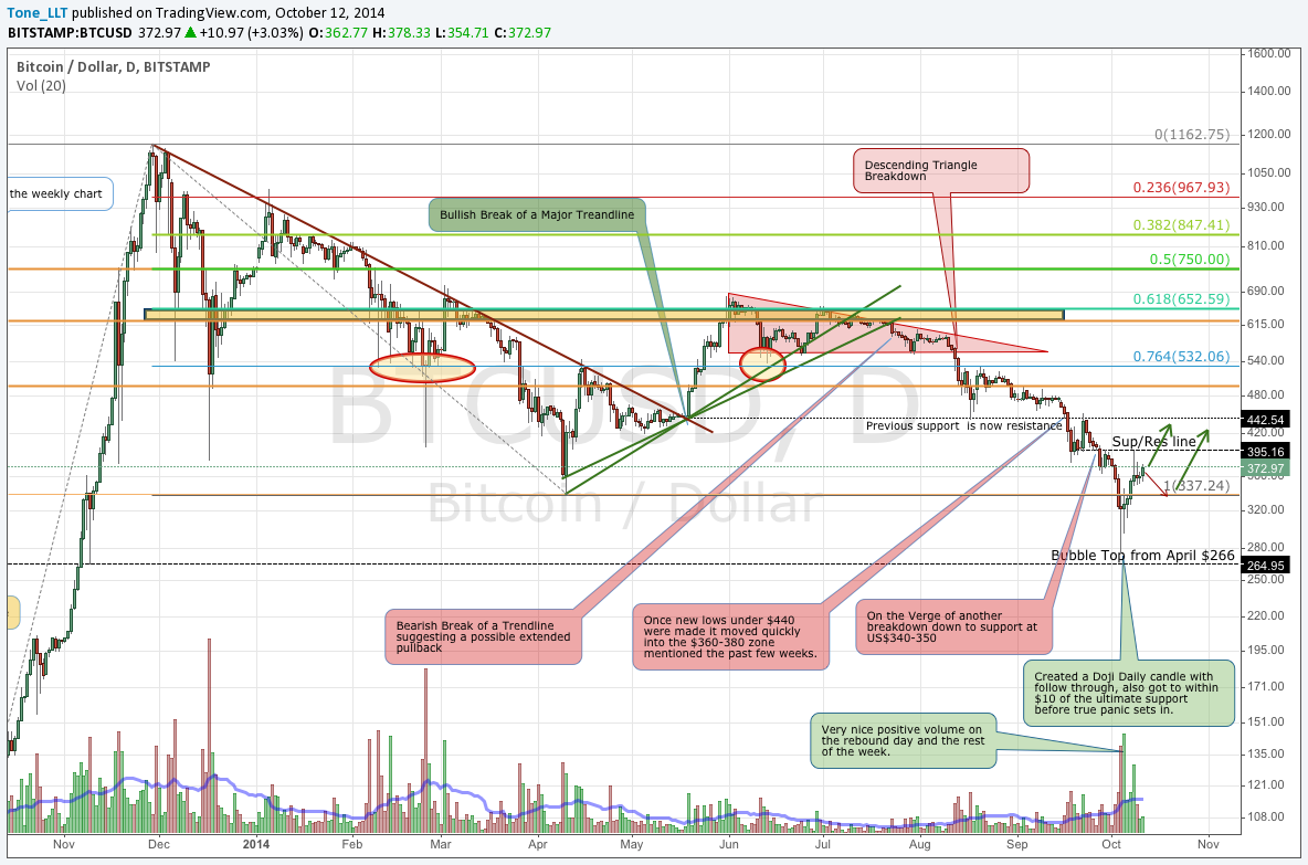 Bitstamp Daily October 12 Chart