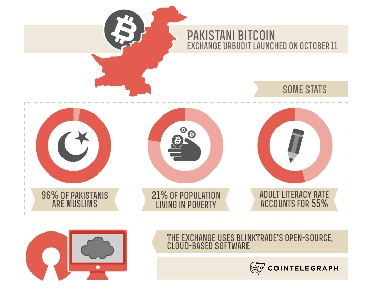 Pakistani bitcoin