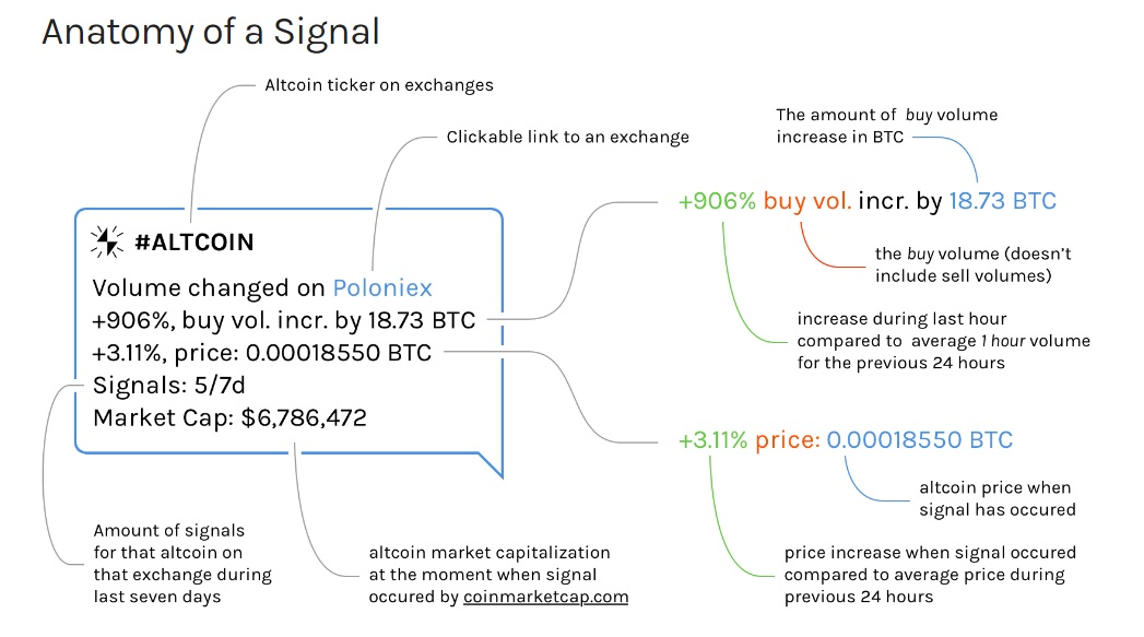 Anatomy of a Signal