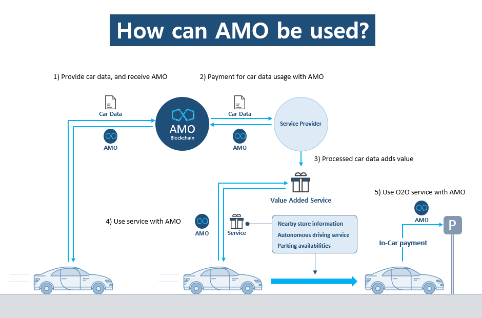 How can AMO be used?