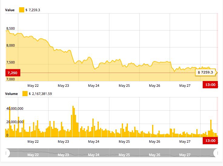 Bitcoin  cost chart