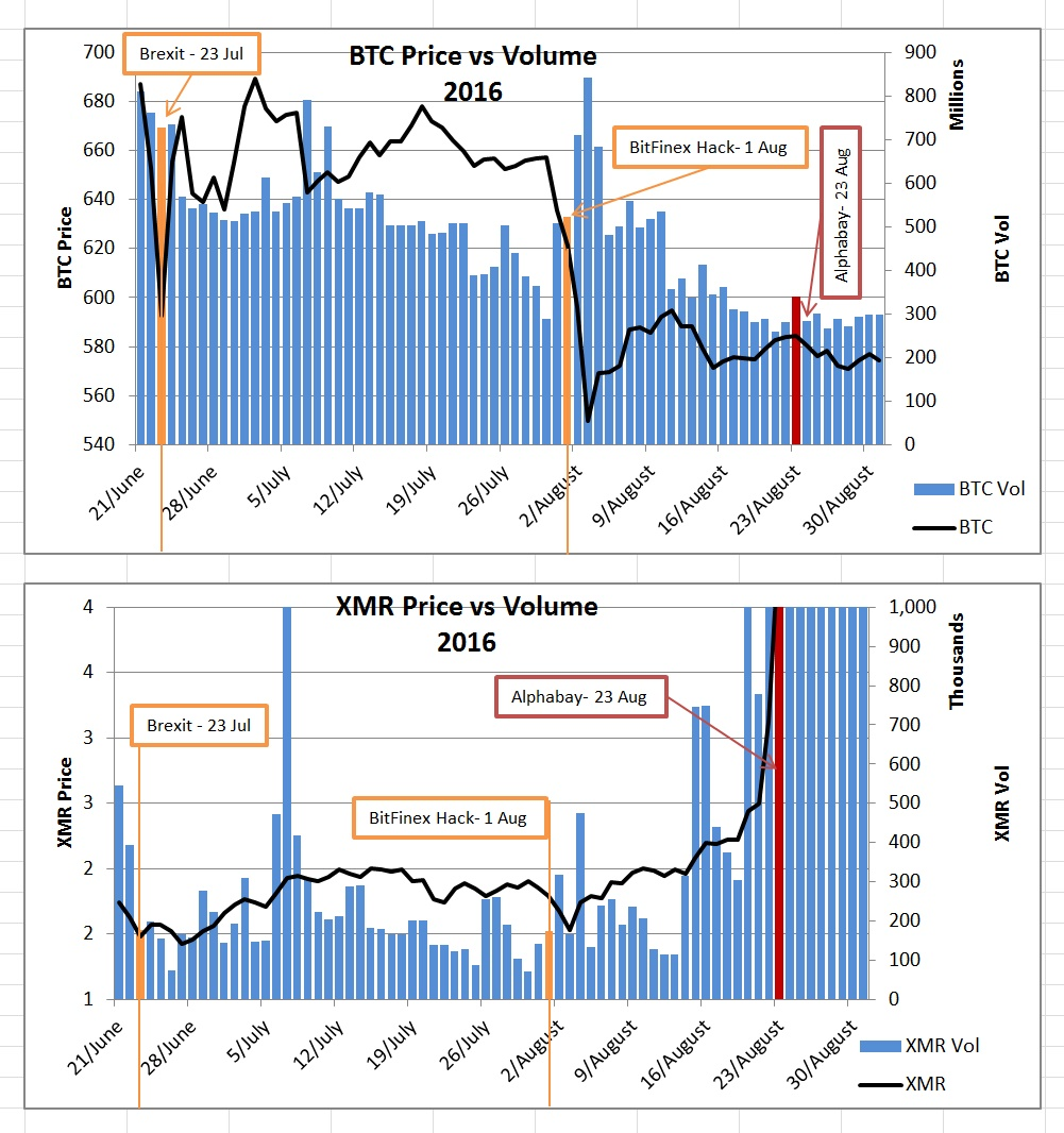 XMR, BTC Price vs Volume