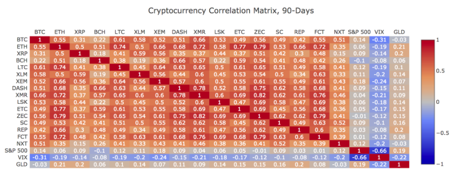 Cryptocurrency Correlation Matrix