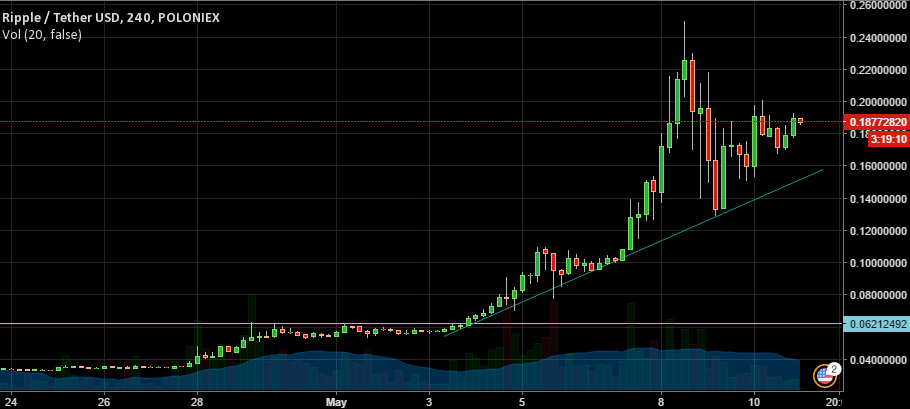 XRP/USD Chart 2
