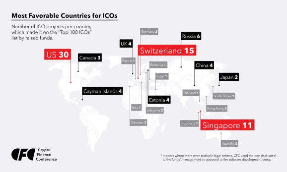 Most favourable countries for ICOs