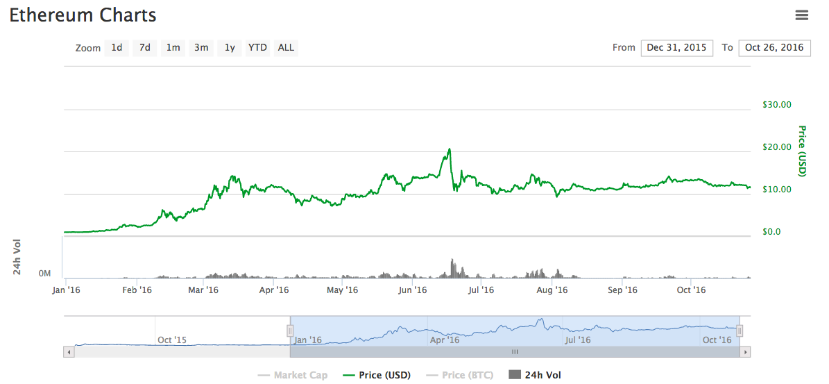 Ether vs bitcoin graph ireland bitcoin exchange bitcoin and ether redflagdeals forums ccuart Image collections